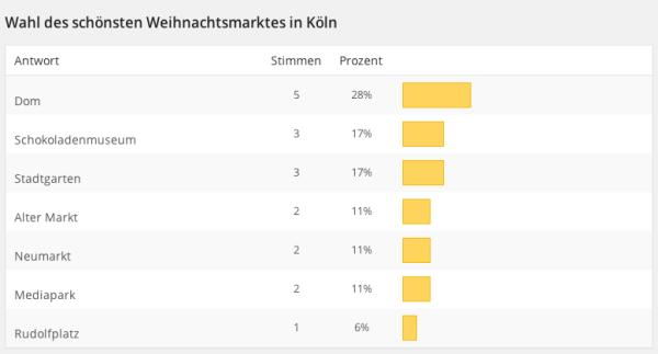 Endergebnis von der Wahl des schönsten Kölner Weihnachtsmarktes 2014