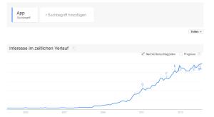 "Der Begriff ""App"" in Google Trends"